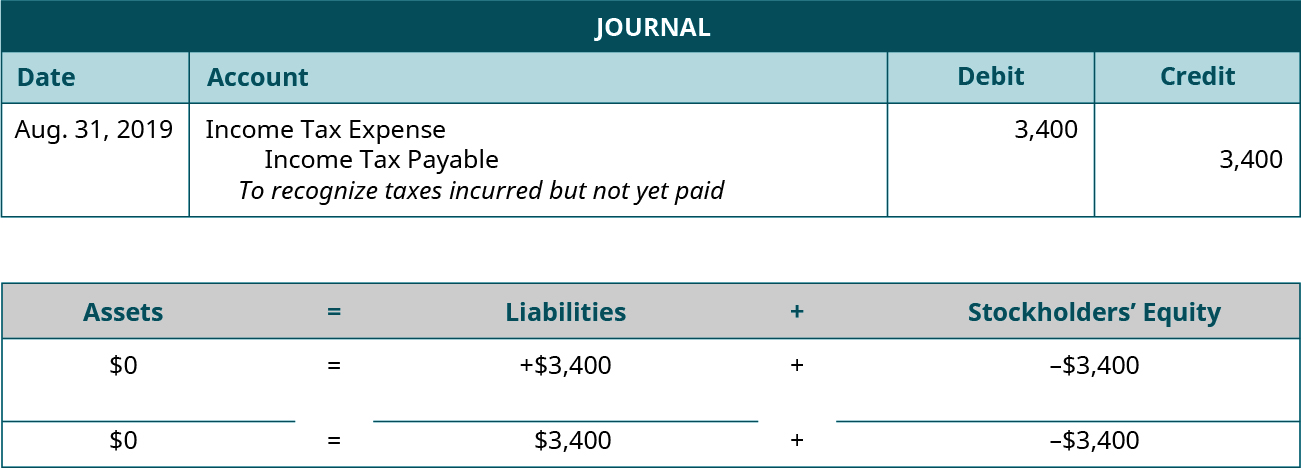 """Adjusting journal entry for August 31, 2019 debiting Income Tax Expense and crediting Income Tax Payable for 3,400. Explanation: """"To recognize taxes incurred but not yet paid."""" Assets equals Liabilities plus Stockholders' Equity. Assets don't change equals Liabilities go up 3,400 plus Equity goes down 3,400. 0 equals 3,400 plus (minus 3,400)."""