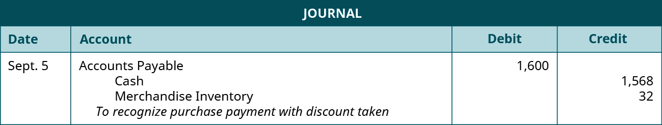 """A journal entry for September 5 shows a debit to Accounts Payable for $1,600, a credit to Cash for $1,568, and credit to Merchandise Inventory for $32, with the note """"to recognize purchase payment with discount taken."""""""