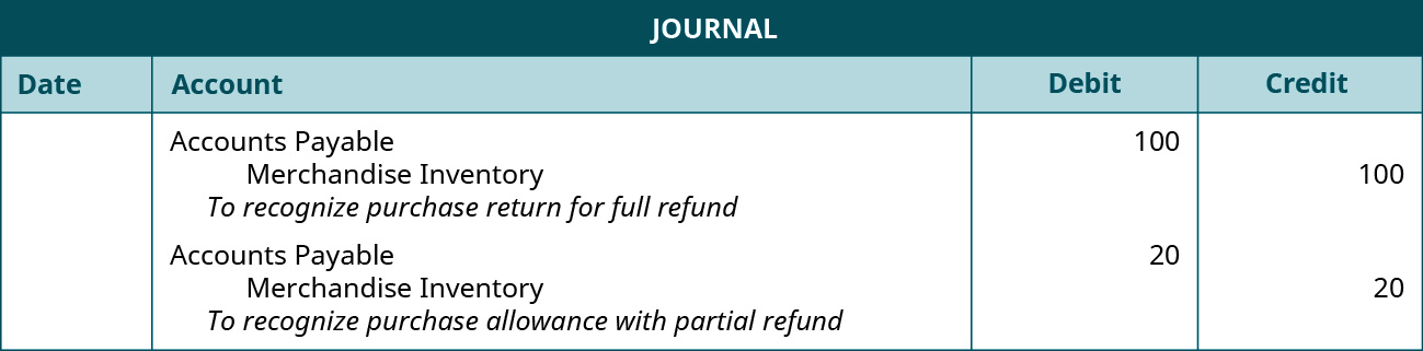 """A journal entry shows a debit to Accounts Payable for $100 and credit to Merchandise Inventory for $100 with the note """"to recognize purchase return for full refund,"""" followed by a debit to Accounts Payable for $20 and credit to Merchandise Inventory for $20 with the note """"to recognize purchase allowance with partial refund."""""""