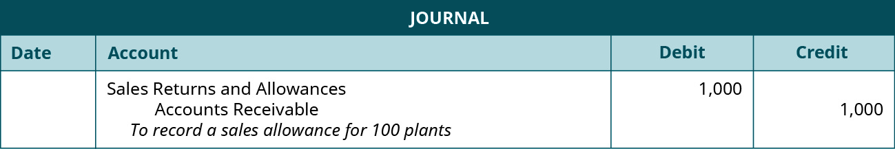 """A journal entry shows a debit to Sales Returns and Allowances for $1,000 and credit to Accounts Receivable for $1,000 with the note """"to record a sales allowance for 100 plants."""""""