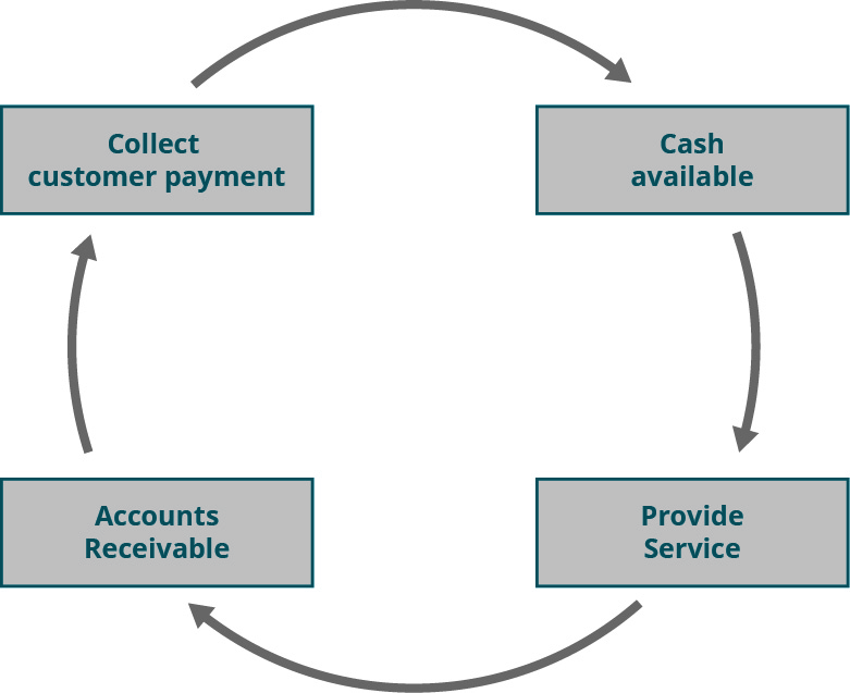 Boxes in a circle that flow from Provide Service to Accounts Receivable to Collect customer payment to Cash available.
