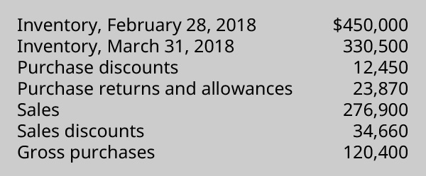 List of Inventory, February 28, 2018: $450,000; Inventory, March 31, 2018: $330,500; Purchase Discounts: $12,450; Purchase Returns and Allowances: $23,870; Sales: $276,900; Sales Discounts: $34,660; and Gross Purchases: $120,400.