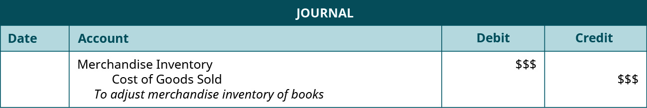"""A journal entry shows a debit to Merchandise Inventory for $ $$ and credit to Cost of Goods Sold for $ $$ with the note """"to adjust Merchandise Inventory of books."""""""