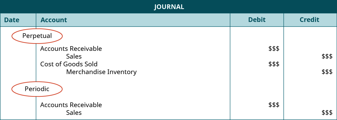 Compare And Contrast Perpetual Versus Periodic Inventory Systems