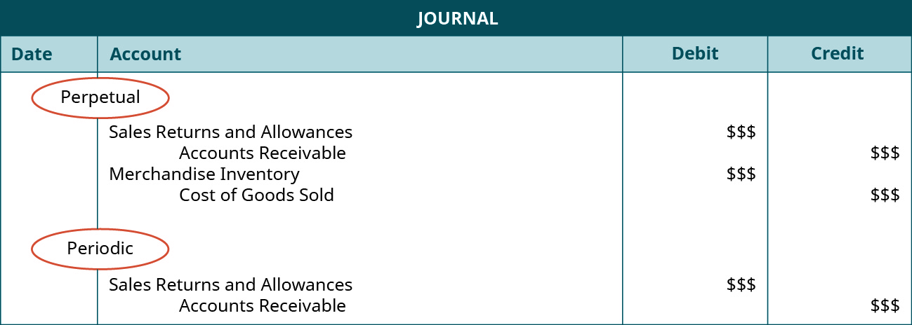 """A journal entry shows a debit to Sales Returns and Allowances for $ $$ and credit to Accounts Receivable for $ $$, and then a credit to Merchandise Inventory for $ $$ and credit to Cost of Goods Sold for $ $$ under the heading of """"Perpetual,"""" followed by a debit to Sales Returns and Allowances for $ $$ and credit to Accounts Receivable for $ $$ under the heading of """"Periodic."""""""