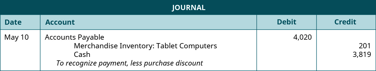 """A journal entry shows a debit to Accounts Payable for $4,020 and credits to Merchandise Inventory: Tablet computers and Cash for $201 and $3,819, respectively, with the note """"to recognize payment, less purchase discount."""""""