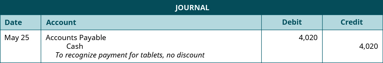 """A journal entry shows a debit to Accounts Payable for $4,020 and credit to Cash for $4,020 with the note """"to recognize payment for tablets, no discount."""""""
