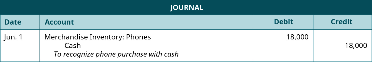 """A journal entry shows a debit to Merchandise Inventory: Phones for $18,000 and credit to Cash for $18,000 with the note """"to recognize phone purchase with cash."""""""