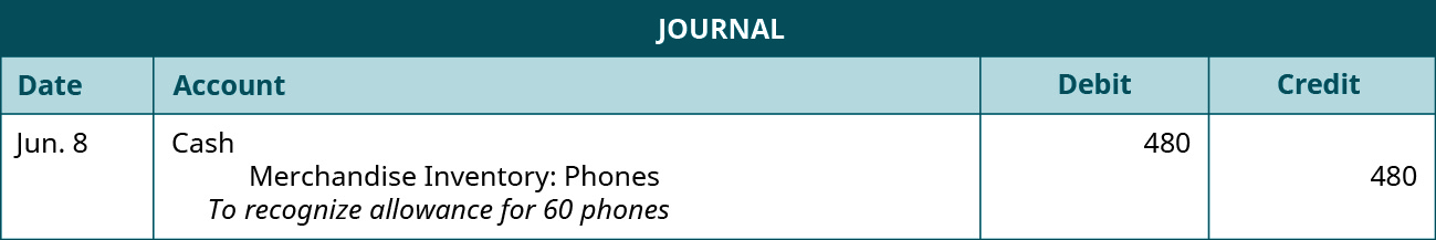 """A journal entry shows a debit to Cash for $480 and credit to Merchandise Inventory: Phones for $480 with the note """"to recognize allowance for 60 phones."""""""