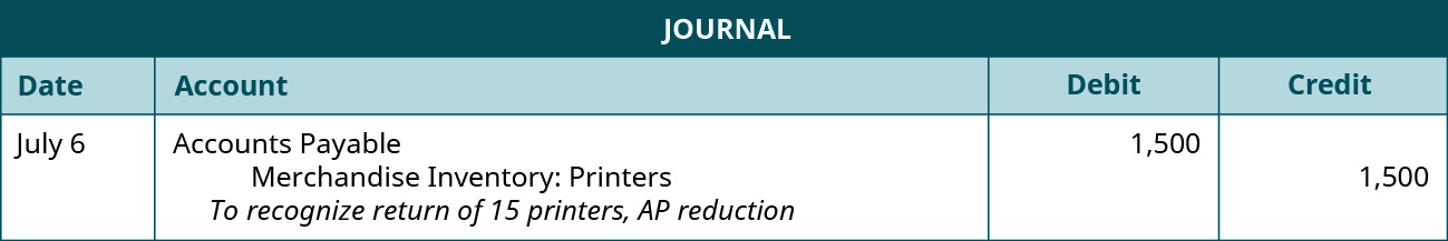 """A journal entry shows a debit to Accounts Payable for $1,500 and credit to Merchandise Inventory: Printers for $1,500 with the note """"to recognize return of 15 printers, AP reduction."""""""