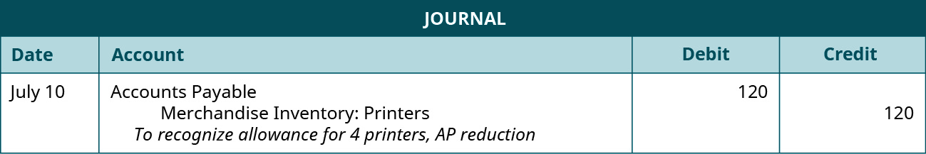 """A journal entry shows a debit to Accounts Payable for $120 and credit to Merchandise Inventory: Printers for $120 with the note """"to recognize allowance for 4 printers, AP reduction."""""""