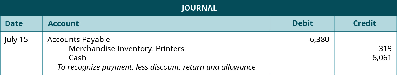 """A journal entry shows a debit to Accounts Payable for $6,380 and credits to Merchandise Inventory: Printers for $319 and Cash for $6,061 with the note """"to recognize payment, less discount, return and allowance."""""""
