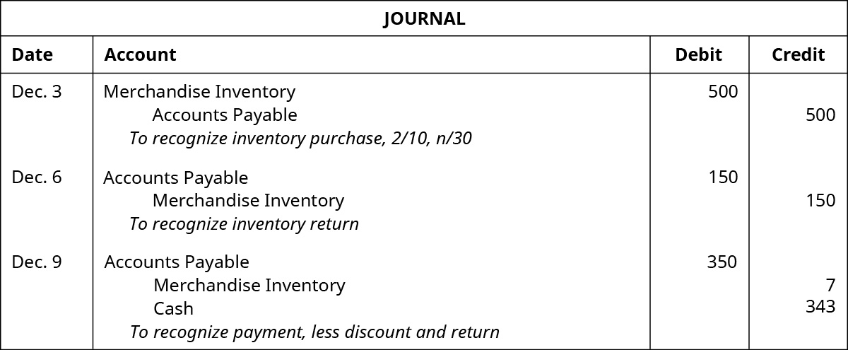 """Journal entry for December 3 shows a debit to Merchandise Inventory for $500 and a credit to Accounts Payable for $500 with the note """"to recognize inventory purchase, 2 / 10, n / 30."""" December 6 entries show a debit to Accounts Payable for $150 and a credit to Merchandise Inventory for $150 with the note """"to recognize inventory return."""" December 9 entries show a debit to Accounts Payable for $350, a credit to Merchandise Inventory for $7, and a credit to Cash for $343 with the note """"to recognize payment, less discount and return."""""""