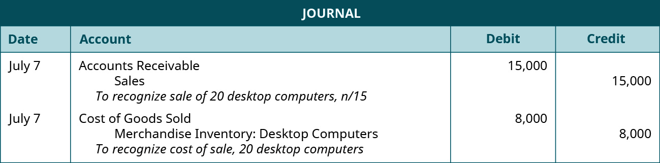 """A journal entry shows a debit to Accounts Receivable for $15,000 and credit to Sales for $15,000 with the note """"to recognize sale of 20 desktop computers, n / 15,"""" followed by a debit to Cost of Goods Sold for $8,000 and credit to Merchandise Inventory: Desktop Computers for $8,000 with the note """"to recognize cost of sale, 20 desktop computers."""""""