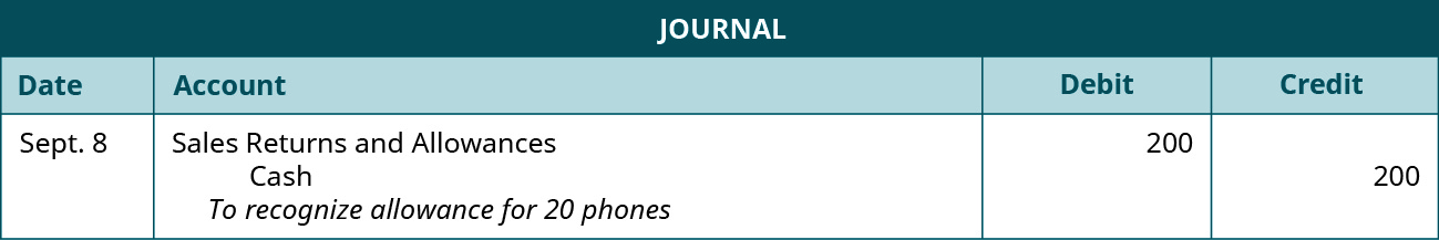 """A journal entry shows a debit to Sales Returns and Allowances for $200 and credit to Cash for $200 with the note """"to recognize allowance for 20 phones."""""""