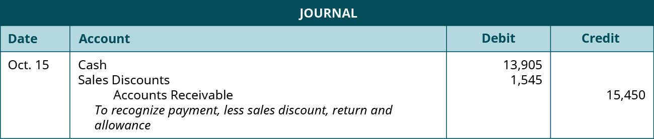 """A journal entry shows debits to Cash for $13,905 and to Sales Discounts for $1,545 and credit to Accounts Receivable for $15,450 with the note """"to recognize payment, less sales discount, return and allowance."""""""