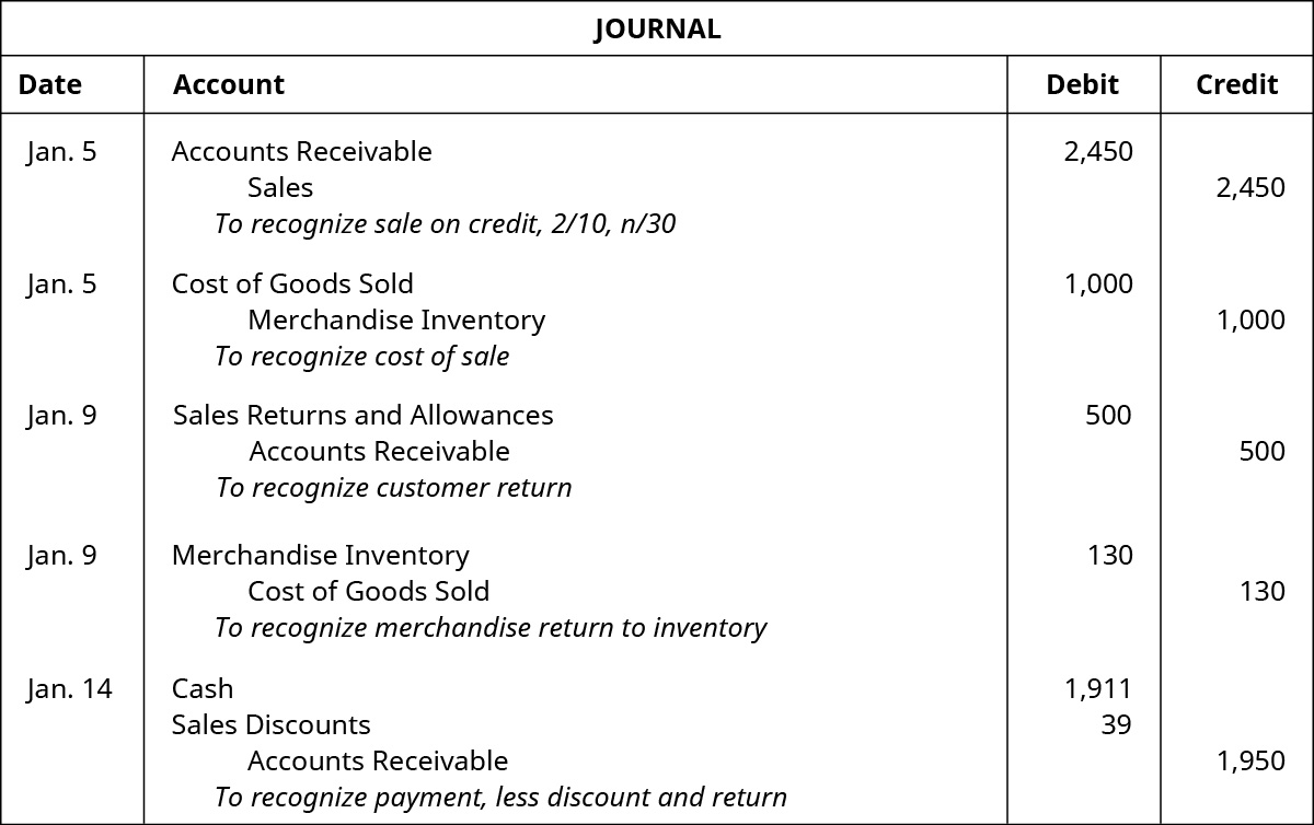 """A journal entry for January 5 shows a debit to Accounts Receivable for $2,450 and credit to Sales for $2,450 with the note """"to recognize sale on credit, 2 / 10, n / 30,"""" followed by a debit to Cost of Goods Sold for $1,000 and credit to Merchandise Inventory for $1,000 with the note """"to recognize cost of sale"""" also on January 5, followed by January 9 entries of a debit to Sales Returns and Allowances for $500 and credit to Accounts Receivable for $500 with the note """"to recognize customer return"""" and a debit to Merchandise Inventory for $130 and credit to Cost of Goods Sold for $130 with the note """"to recognize merchandise return to inventory,"""" followed by an entry on January 14 of debits to Cash for $1,911 and Sales Discounts for $39 and a credit to Accounts Receivable for $1,950 with the note """"to recognize payment, less discount and return."""""""