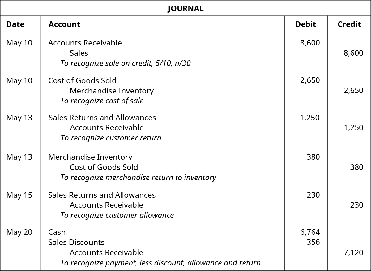 Analyze And Record Transactions For The Sale Of Merchandise Using The Perpetual Inventory System Principles Of Accounting Volume 1 Financial Accounting