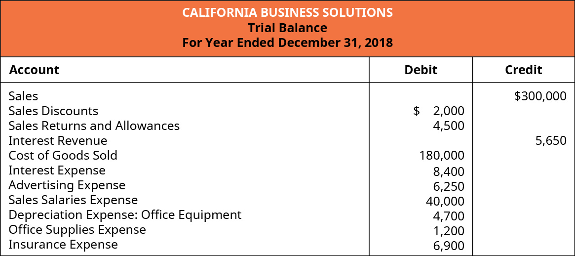 A Trial Balance for California Business Solutions for the year ended December 31, 2018. Accounts, with either Debits or Credits, showing Sales: 💲300,000 credit; Sales Discounts: 💲2,000 debit; Sales Returns and Allowances: 💲4,500 debit; Interest Revenue: 💲5,650 credit; Cost of Goods Sold: 💲180,000 debit; Interest Expense: 💲8,400 debit; Advertising Expense: 💲6,250 debit; Sales Salaries Expense: 💲40,000 debit; Depreciation Expense-Office Equipment: 💲4,700 debit; Office Supplies Expense: 💲1,200 debit; and Insurance Expense: 💲6,900 debit.