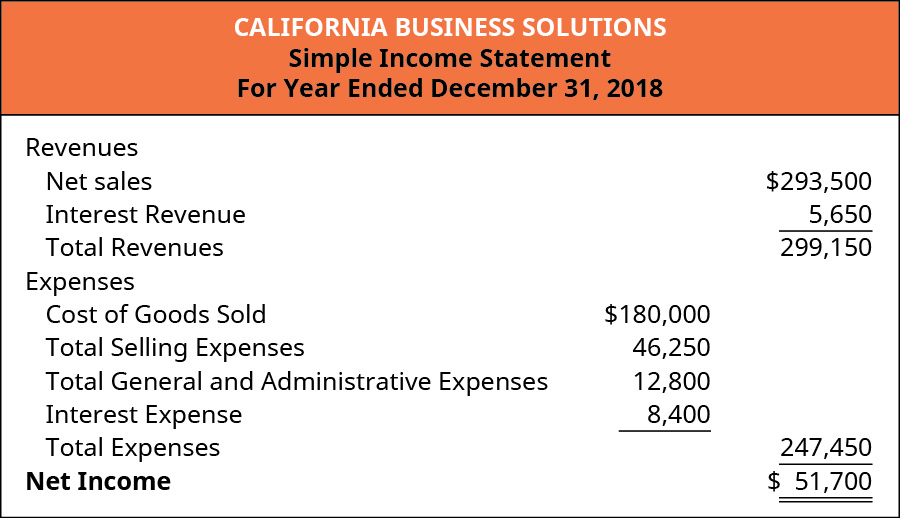 A Simple Income Statement for California Business Solutions for the year ended December 31, 2018. Revenues include Net sales of 💲293,500, Interest Revenue of 💲5,650 minus Expenses, which include Cost of Goods Sold (💲180,000) Total Selling Expenses (💲46,250), Total General and Administrative Expenses (💲12,800), and Interest Expense (💲8,400) equals Net Income of 💲51,700.