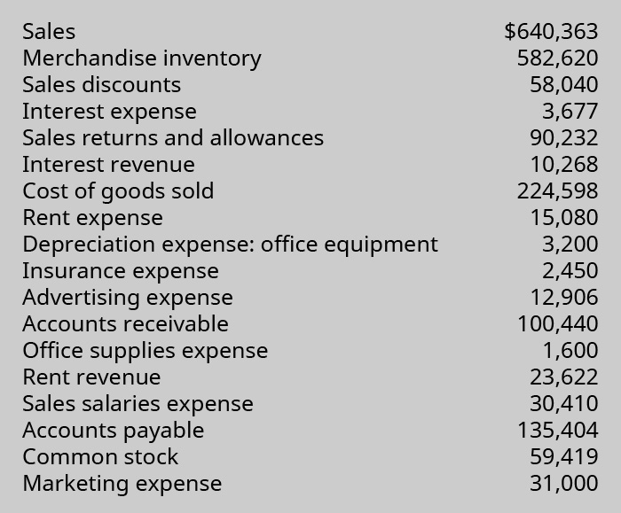 List of Sales: 💲640,363; Merchandise Inventory: 💲582,620; Sales Discounts: 💲58,040; Interest Expense: 💲3,677; Sales Returns and Allowances: 💲90,232; Interest Revenue: 💲10,268; Cost of Goods Sold: 💲224,598; Rent Expense: 💲15,080; Depreciation Expense - Office Equipment: 💲3,200; Insurance Expense: 💲2,450; Advertising Expense: 💲12,906; Accounts Receivable: 💲100,440; Office Supplies Expense: 💲1,600; Rent Revenue: 💲23,622; Sales Salaries Expense: 💲30,410; Accounts Payable: 💲135,404; Common Stock: 💲59,419; and Marketing Expense: 💲31,000.