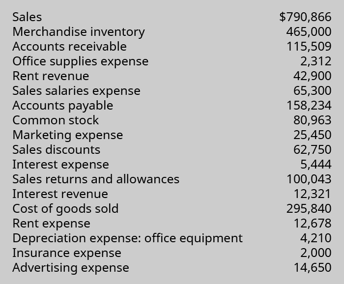 List of Sales: 💲790,866; Merchandise Inventory: 💲465,000; Accounts Receivable: 💲115,509; Office Supplies Expense: 💲2,312; Rent Revenue: 💲42,900; Sales Salaries Expense: 💲65,300; Accounts Payable: 💲158,234; Common Stock: 💲80,963; Marketing Expense: 💲25,450; Sales Discounts: 💲62,750; Interest Expense: 💲5,444; Sales Returns and Allowances: 💲100,043; Interest Revenue: 💲12,321; Cost of Goods Sold: 💲295,840; Rent Expense: 💲12,678; Depreciation Expense: Office Equipment: 💲4,210; Insurance Expense: 💲2,000; and Advertising Expense: 💲14,650.
