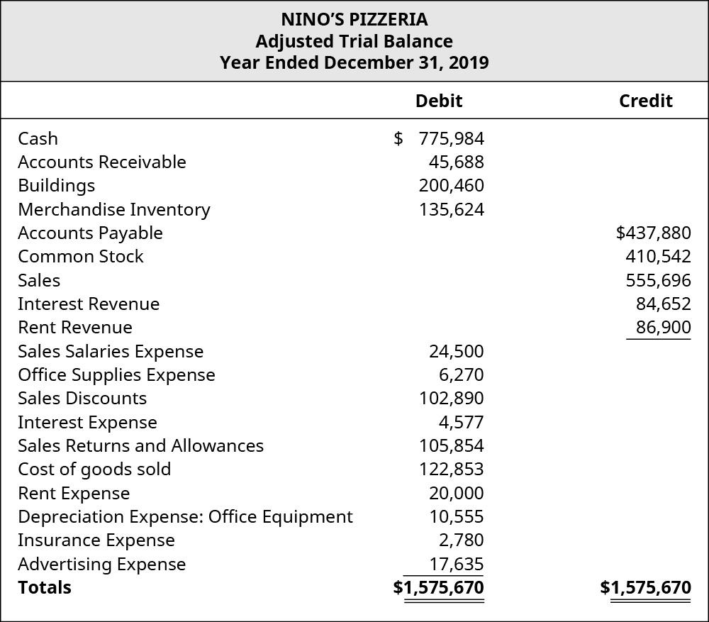 Nino's Pizzeria Adjusted Trial Balance for December 31, 2019. Debits or Credits, showing Cash: 💲775,984 credit; Accounts Receivable: 💲45,688 debit; Buildings: 💲200,460 debit; Merchandise Inventory: 💲135,624 debit; Accounts Payable: 💲437,880 credit; Common Stock: 💲410,542 credit; Sales: 💲555,696 credit; Interest Revenue: 💲84,652 credit; Rent Revenue: 💲86,900 credit; Sales Salaries Expense: 💲24,500 debit; Office Supplies Expense: 💲6,270 debit; Sales Discounts: 💲102,890 debit; Interest Expense: 💲4,577 debit; Sales Returns and Allowances: 💲105,854 debit; Cost of Goods Sold: 💲122,853; Rent Expense: 💲20,000; Depreciation Expense: Office Equipment: 💲10,555 debit; Insurance Expense: 💲2,780 debit; and Advertising Expense: 💲17,635 debit, for a debit total of 💲1,575,670 and a credit total of 💲1,575,670.