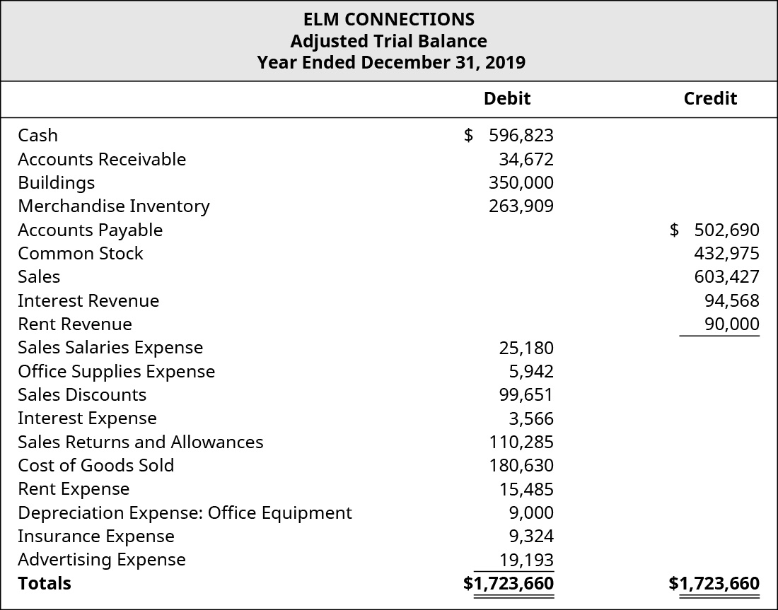 Elm Connections Adjusted Trial Balance for December 31, 2019. Debits or Credits, showing Cash: 💲596,823 credit; Accounts Receivable: 💲34,672 debit; Buildings: 💲350,000 debit; Merchandise Inventory: 💲263,909 debit; Accounts Payable: 💲502,690 credit; Common Stock: 💲432,975 credit; Sales: 💲603,427 credit; Interest Revenue: 💲94,568 credit; Rent Revenue: 💲90,000 credit; Sales Salaries Expense: 💲25,180 debit; Office Supplies Expense: 💲5,942 debit; Sales Discounts: 💲99,651 debit; Interest Expense: 💲3,566 debit; Sales Returns and Allowances: 💲110,285 debit; Cost of Goods Sold: 💲180,630; Rent Expense: 💲15,485; Depreciation Expense: Office Equipment: 💲9,000 debit; Insurance Expense: 💲9,324 debit; and Advertising Expense: 💲19,193 debit, for a debit total of 💲1,723,660 and a credit total of 💲1,723,660.