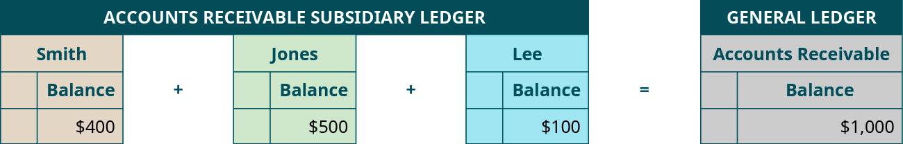Comparing Accounts Receivable Subsidiary Ledger to Accounts Receivable Control Account in General Ledger. Smith Balance, $400, plus Jones Balance, $500, plus Lee Balance, $100, equals Accounts Receivable Balance, $1,000.