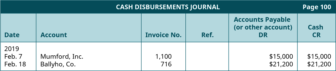 Cash Disbursements Journal, Page 100. Six columns, labeled left to right: Date, Account, Invoice Number, Reference, Accounts Payable (or other account) Debit, Cash Credit. Line One: February 7, 2019; Mumford, Inc.; 1100; Blank; $15,000; $15,000. Line Two: February 18, 2019; Ballyho, Company; 716; Blank; $21,200; $21,200.