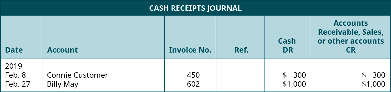 Cash Receipts Journal. Six Columns, labeled left to right: Date, Account, Invoice Number, Reference, Cash Debit, Accounts Receivable, Sales, or other accounts Credit. Line One: February 8, 2019; Connie Customer; 450. Blank; $300; $300. Line Two: February 27, 2019; Billy May; 602; Blank; $1,000; $1,000.