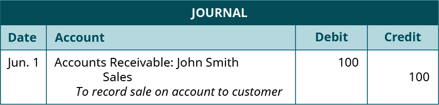 """Journal entry, dated June 1. Debit, Accounts Receivable: John Smith, 100. Credit, Sales, 100. Explanation: """"To record sale on account to customer."""""""
