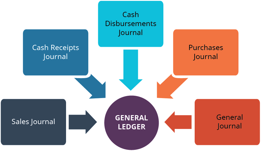Central circle labeled General Ledger surrounded by five boxes with arrows pointing to the General Ledger. The five boxed are labeled, clockwise from lower left: Sales Journal, Cash Receipts Journal, Cash Disbursements Journal, Purchases Journal, General Journal.