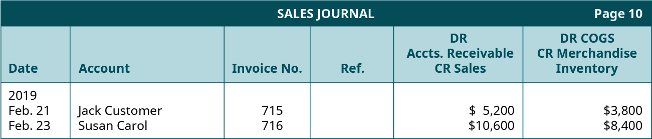 Sales Journal, page 10. Six columns, labeled left to right: Date, Account, Invoice Number, Reference, Debt Accounts Receivable and Credit Sales, Debit Cost of Goods Sold and Credit Merchandise Inventory. Line One, left to right: February 21, 2019; Jack Customer; 715; Blank; $5,200; $3,800. Line Two, left to right: February 23, 2019; Susan Carol; 716; Blank; $10,600; $8,400.
