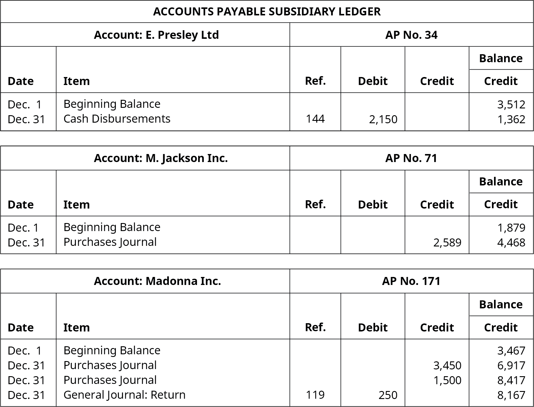 Accounts Payable Subsidiary Ledger. Six Columns, labeled left to right: Date, Item, Reference, Debit, Credit, Balance. E. Presley, Ltd. Account, AP Number 34. Line One: December 1; Beginning Balance; Blank; Blank; Blank; 3,512. Line Two: December 31; Cash Disbursements; 144; 2,150; Blank; 1,362. M. Jackson, Inc. Account, AP Number 71. Line One: December 1; Beginning Balance; Blank; Blank; Blank; 1,879. Line Two: December 31; Purchases Journal; Blank; Blank; 2,589; 4,468. Madonna, Inc. Account, AP Number 171. Line One: December 1; Beginning Balance; Blank; Blank; Blank; 3,467. Line Two: December 31; Purchases Journal; Blank; Blank; 3,450; 6,917. Line Three: December 31; Purchases Journal; Blank; Blank: 1,500; 8,417. Line Four: December 31; General Journal, Return; 119; 250; Blank; 8,167.