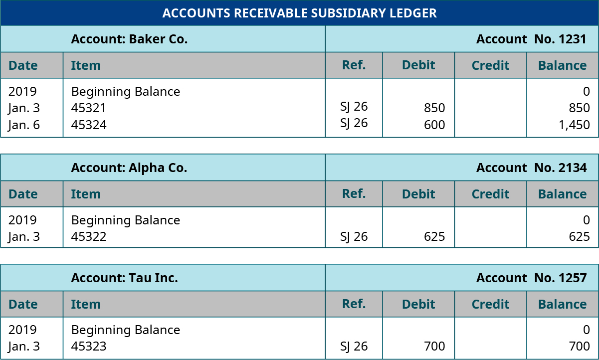 Accounts Receivable Subsidiary Ledger. Six columns, labeled left to right: Date, Item, Reference, Debit, Credit, Balance. Baker Company; Account Number 1231; Line One: 2019; Beginning Balance; Blank; Blank; Blank; 0. Line Two: January 3; 45321; SJ 26; 850; Blank; 850. Line Three: January 6; 45324; SJ 26; 600; Blank; 1,450. Alpha Company; Account Number 2134; Line One: 2019; Beginning Balance; Blank; Blank; Blank; 0. Line Two: 45322; SJ 26; 625; Blank; 625. Tau, Inc.; Account Number 1257; Line One: 2019; Beginning Balance; Blank; Blank; Blank; 0. Line Two: January 3; 45323; SJ 26; 700; Blank; 700.
