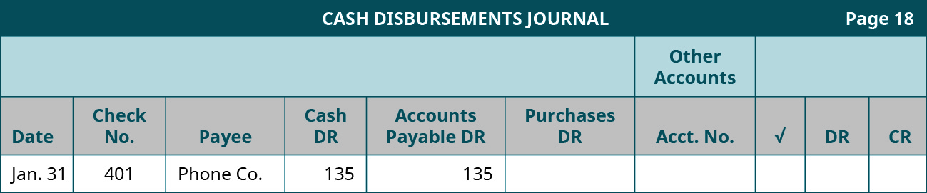 Cash Disbursements Journal, page 18. Ten Columns, labeled left to right: Date, Check Number; Payee; Cash Debit; Accounts Payable Debit; Purchases Debit. The last four columns are headed Other Accounts: Account Number, Checkmark, Debit, Credit. Line One: January 31; 401; Phone Company; 135; 135; Blank; Blank; Blank; Blank; Blank.