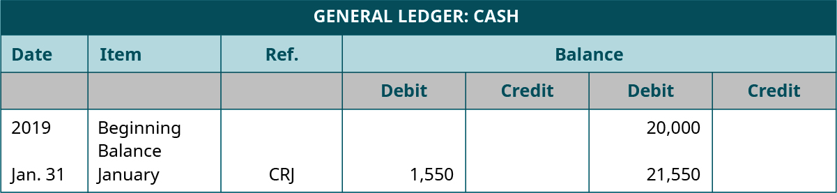 General Ledger: Cash. Seven Columns, labeled left to right: Date; Item; Reference; Debit; Credit; Balance Debit; Balance Credit. Line One: 2019; Beginning Balance; Blank; Blank; Blank; 20,000; Blank. Line Two: January 31; January; CRJ; 1,550; Blank; 21,550; Blank.
