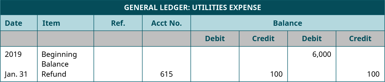General Ledger: Utilities Expense. Eight Columns, labeled left to right: Date; Item; Reference; Account Number; Debit; Credit; Balance Debit; Balance Credit. Line One: 2019; Beginning Balance; Blank; Blank; Blank; Blank; 6,000; Blank. Line Two: January 31; Refund; Blank; 615; Blank; 100; 5,900; Blank.