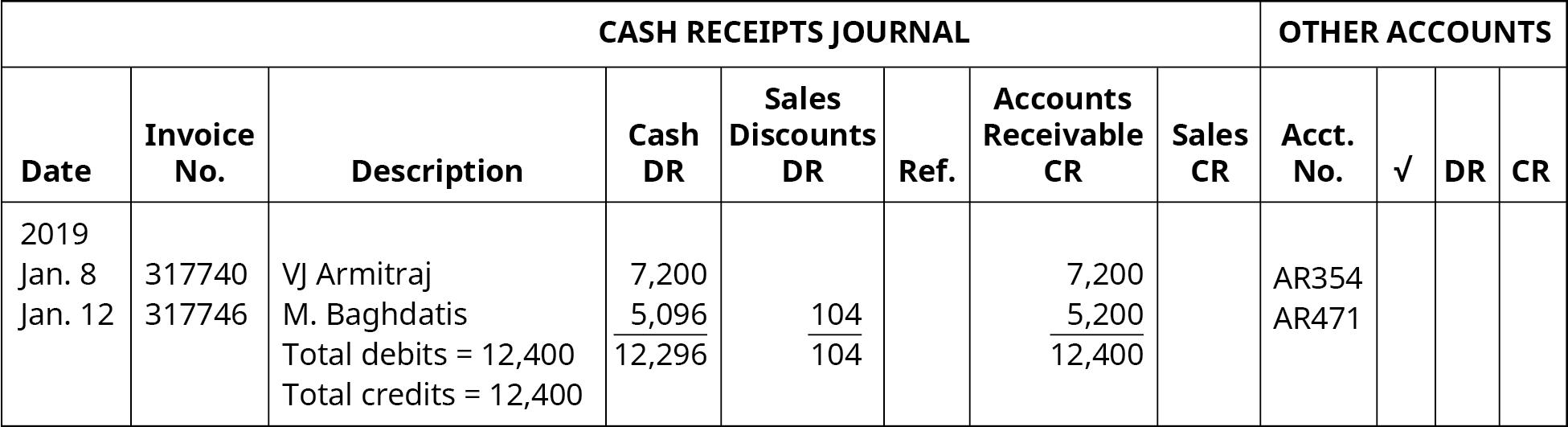 Cash Receipts Journal, Other Accounts. Nine columns, labeled left to right: Date, Invoice Number, Description, Cash DR, Sales Discounts DR, Ref., Accounts Receivable CR, Sales CR, Account Number. Line One: January 8, 2019; 317740; VJ Armitraj; 7,200; Blank; Blank; 7,200; Blank; AR354. Line Two: January 12, 2019; 317746; M. Baghdatis; 5,096; 104; Blank; 5,200; Blank; AR471. Line Three: Blank, Blank, Total debits = 12,400; 12,296; 104; Blank; 12,400; Blank; Blank. Line Four: Blank; Blank; Total credits = 12,400; Blank; Blank; Blank; Blank; Blank; Blank.
