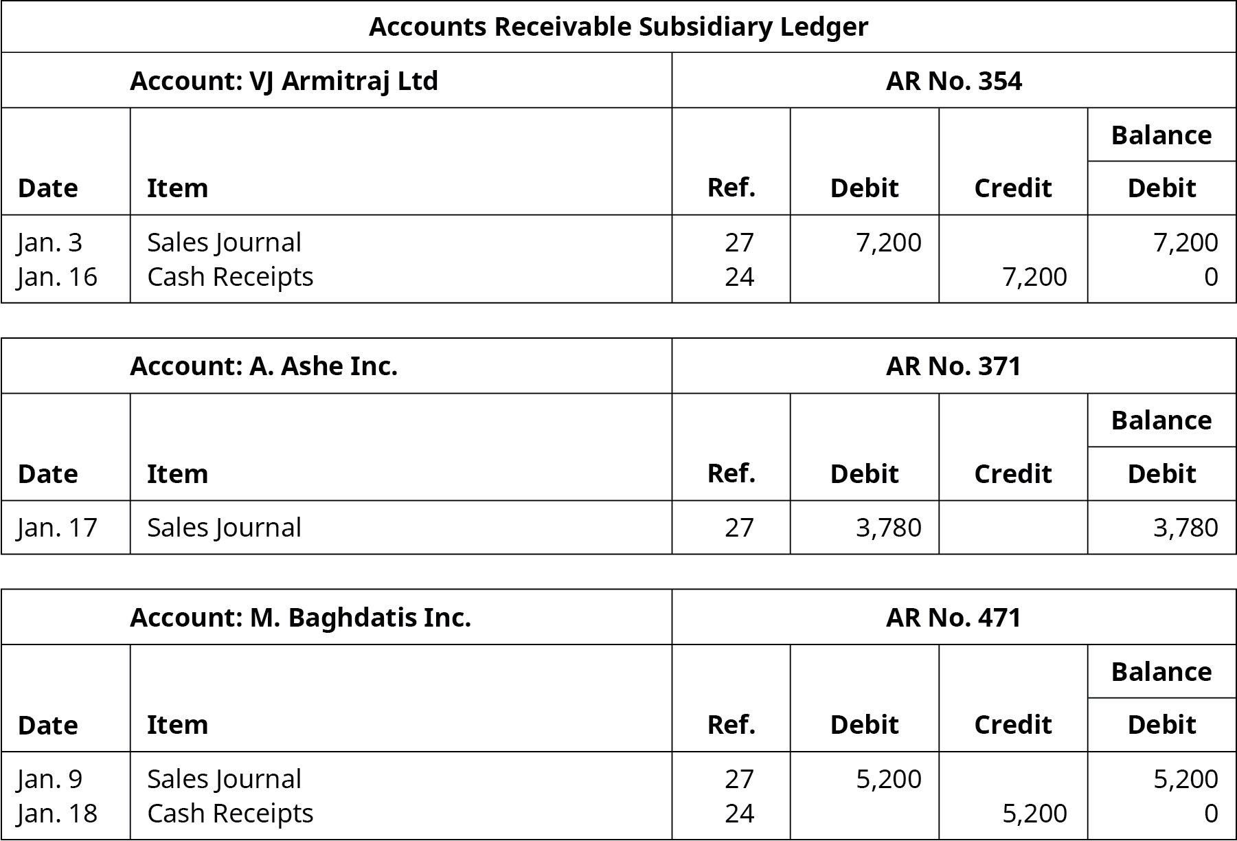 Accounts Receivable Subsidiary Ledger. Six columns, labeled left to right: Date, Item, Reference, Debit, Credit, Balance. VJ Armitraj Ltd; Account Number 354. Line One: January 3; Sales Journal; 27; 7,200; Blank; 7,200. Line Two: January 16; Cash Receipts; 24; Blank; 7,200; Blank. A. Ashe Inc; Account Number 371. Line One: January 17; Sales Journal; 27; 3,780; Blank; 3,780. M. Baghdatis Inc; Account Number 471. Line One: January 9; Sales Journal; 27; 5,200; Blank; 5,200. Line Two: January 18; Cash Receipts; 24; Blank; 5,200; Blank.