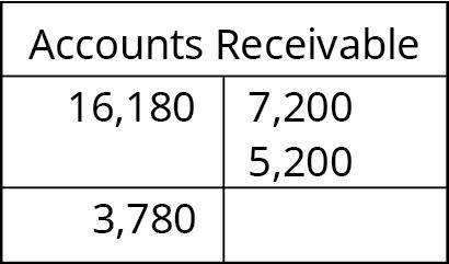 Accounts Receivable T-account. Debit entry: 16,180. Credit entries: 7,200 and 5,200. Debit balance: 3,780.