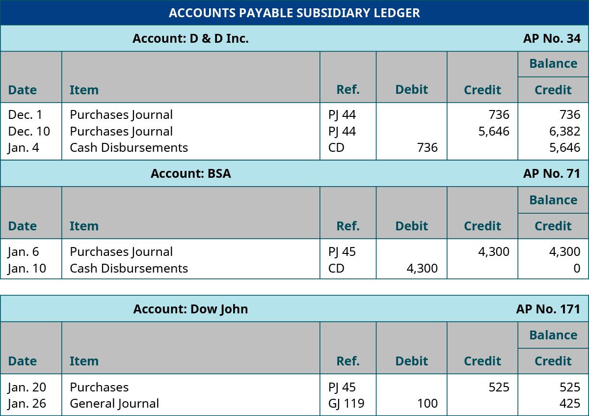 Accounts Payable Subsidiary Ledger, D & D Inc., AP Number 34. December 1, 2018; Purchases Journal, Ref. PJ 44, Credit 736, Balance Credit 736. December 10, 2019; Purchases Journal, Ref. PJ 44, Credit 5,646; Balance Credit 6,382. January 4, 2019; Cash Disbursements, Ref. CD, Debit 736, Balance Credit 5,646. BSA AP No. 71. January 6, 2019; Purchases Journal, Ref. PJ 45, Credit 4,300, Balance Credit 4,300. January 10, 2019; Cash Disbursements, Ref. CD, Debit 4,300; Balance Credit 0. Dow John AP No. 171. January 20, 2019; Purchases, Ref. PJ 45, Credit 525, Balance Credit 525. January 26, 2019; General Journal; Ref GJ 119; Debit 100; Balance Credit 425.