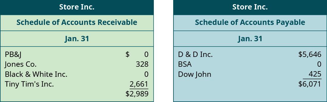 Store Inc. Schedule of Accounts Receivable, January 31. PB&J: 0. Jones Co.: 328. Black & White Inc.: 0. Tiny Tim's Inc.: 2,661. Total: 2,989. Store Inc. Schedule of Accounts Payable, January 31. D & D Inc: 5,646. BSA: 0.Dow John: 425. Total: 6,071.