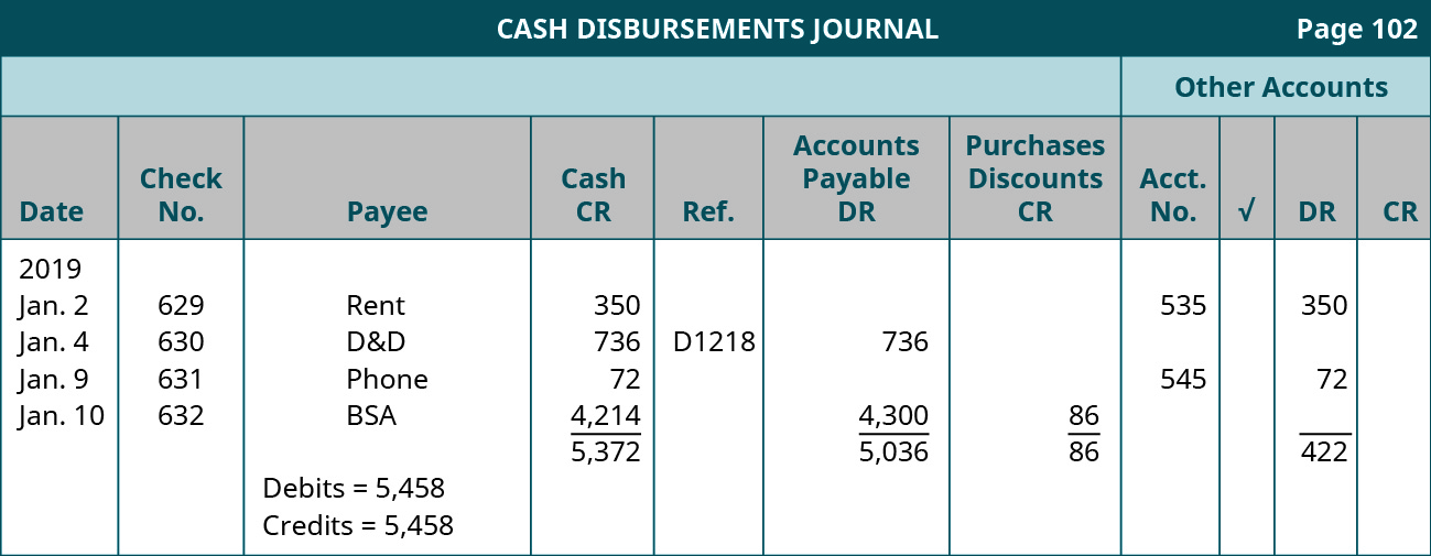 Cash Disbursements Journal, Page 102, Other Accounts. Eleven columns, labeled left to right: Date, Check Number, Payee, Cash CR, Ref., Accounts Payable (or Other account) DR, Purchase Discounts CR, Account Number, Checkmark, DR, CR. Line One: January 2, 2019; Check number 629; Rent; cash credit 350; account number 535, debit 350. Line Two: January 4, 2019; Check number 630; D&D; cash credit 736; Ref. D1218; AP debit 736. Line Three: January 9, 2019; Check number 631; phone; cash credit 72; account number 545; debit 72. Line Four: January 10, 2019; check number 632; BSA; cash credit 4,214; AP debit 4,300; PD credit 86; debit 422. Debits = 5,458. Credits = 5,458. Total Cash Credit: 5,372. Total AP debit: 5,036. Total PD credit: 86. Total debit 422.