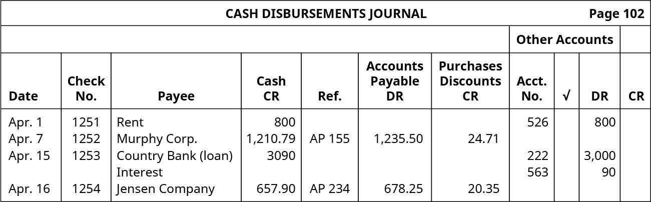 Cash Disbursements Journal, page 102. Eleven Columns, labeled left to right: Date, Check Number, Payee, Cash Credit, Reference, Accounts Payable Debit, Purchase Discounts Credit. The last four columns are headed Other Accounts: Account Number, Checkmark, Debit, Credit. Line One: April 1; 1251; Rent; 800; Blank; Blank; Blank; 526; Blank; 800; Blank. Line Two: April 7; 1252; Murphy Corporation; 1,210.79; AP 155; 1,235.50; 24.71; Blank; Blank; Blank; Blank. Line Three: April 15; 1253; Country Bank (loan); 3,090; Blank; Blank; Blank; 222; Blank; 3,000; Blank. Line Four: Blank; Blank; Interest; Blank; Blank; Blank; Blank; 563; Blank; 90; Blank. Line Five: April 16; 1254; Jensen Company; 657.90; AP 234; 678.25; 20.35; Blank; Blank; Blank; Blank.