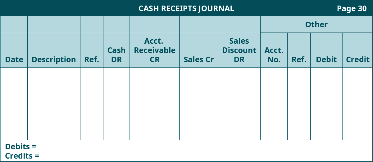 Cash Receipts Journal template, page 30. Eleven columns, labeled left to right: Date, Description, Reference, Cash Debit, Accounts Receivable Credit, Sales Credit, Sales Discount. The last four columns are headed Other: Account Number, Reference, Debit, Credit.