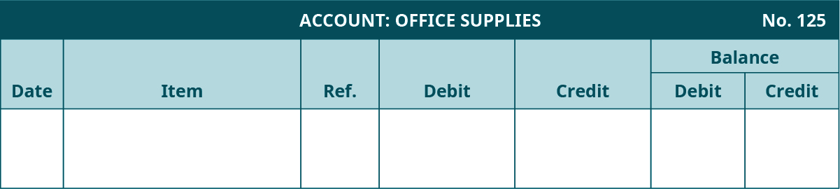 General Ledger template. Office Supplies Account, Number 125. Seven columns, labeled left to right: Date, Item, Reference, Debit, Credit. The last two columns are headed Balance: Debit, Credit.