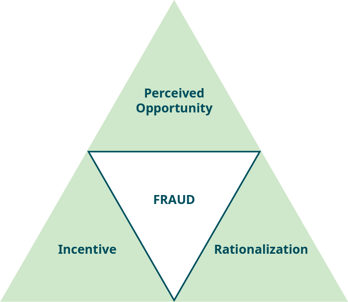 """Four triangles are grouped together to form a large triangle. The middle one is """"FRAUD,"""" surrounded by the top one, """"Perceived Opportunity,"""" the bottom right one, """"Rationalization,"""" and the bottom left one, """"Incentive."""""""
