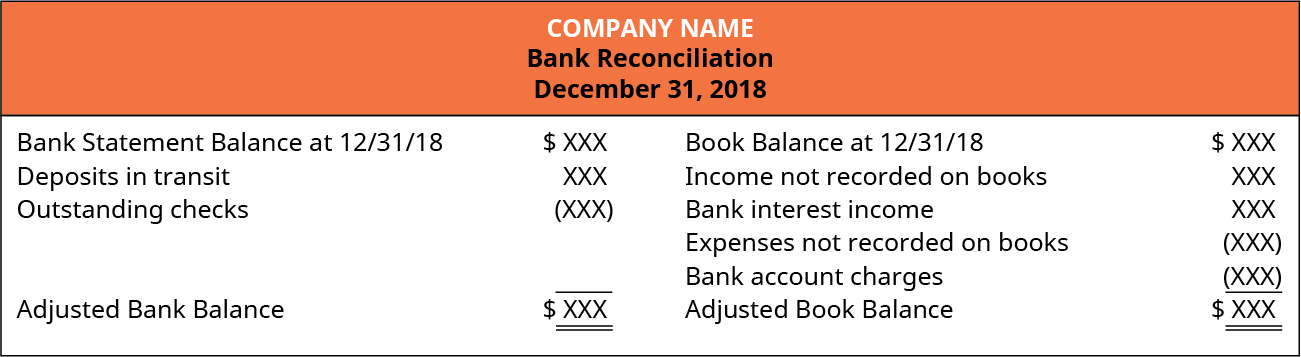 Company Name, Bank Reconciliation, December 31, 2018; Bank Statement Balance at 12/31/18 $X X X; plus Deposits in transit X X X; minus Outstanding checks (X X X); Adjusted Bank Balance $X X X. Book Balance at 12/31/18 $X X X; plus Income not recorded on books X X X; plus Bank interest income X X X; minus Expenses not recorded on books (X X X); minus Bank account charges (X X X); Adjusted Book Balance $X X X.